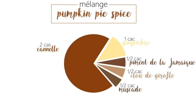 melange-pumpkin-pie